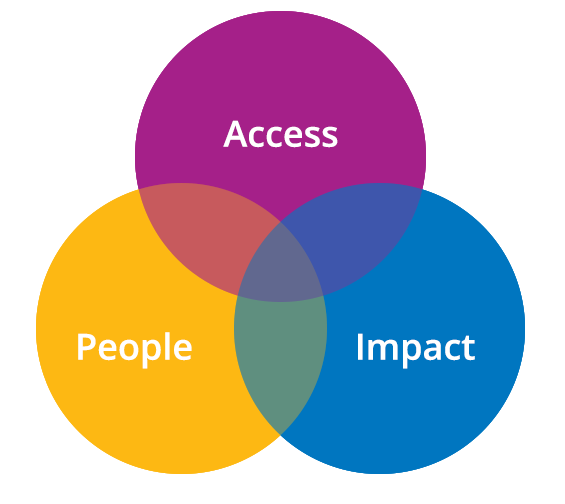 Access People Impact