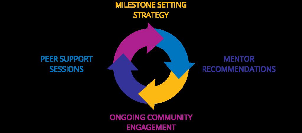 Milestone Setting Strategy